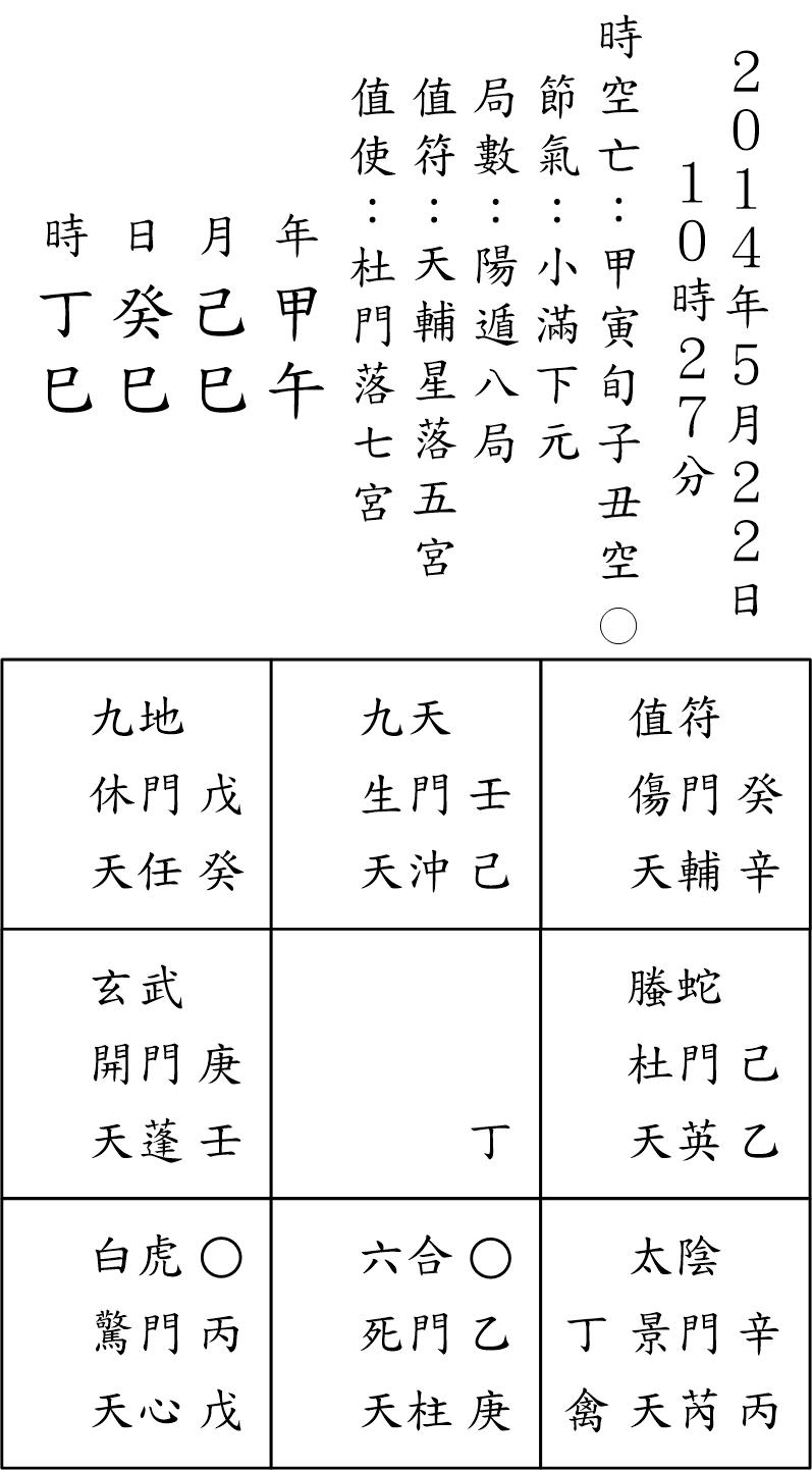 奇門占例87-2